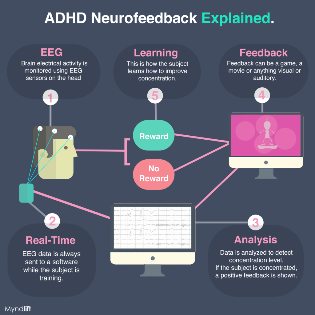 how does neurofeedback work infographic (1)